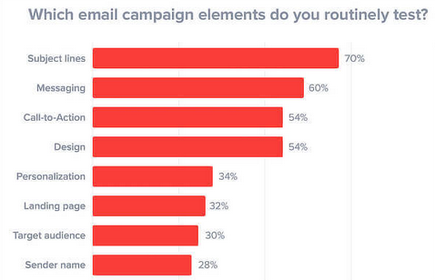 How Email Marketing Can Help Your SEO Efforts