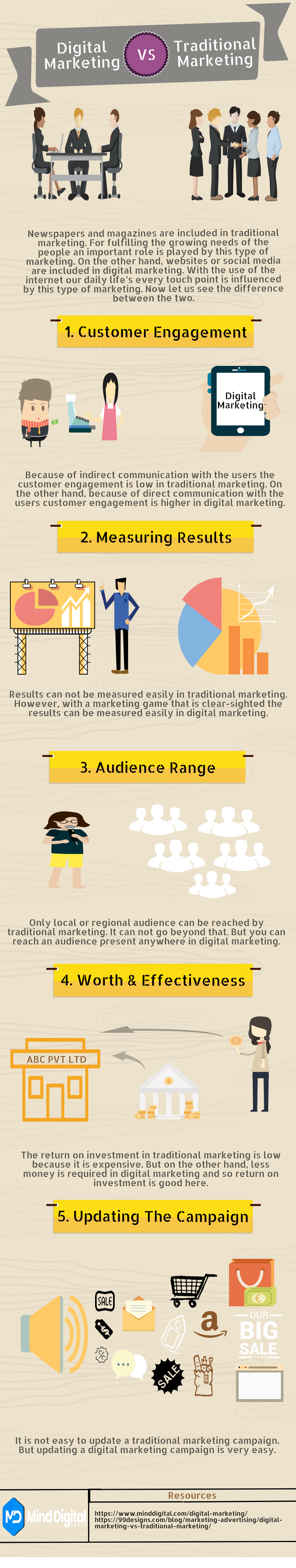 Digital Marketing vs Traditional Marketing [ A Detailed Infographic ]