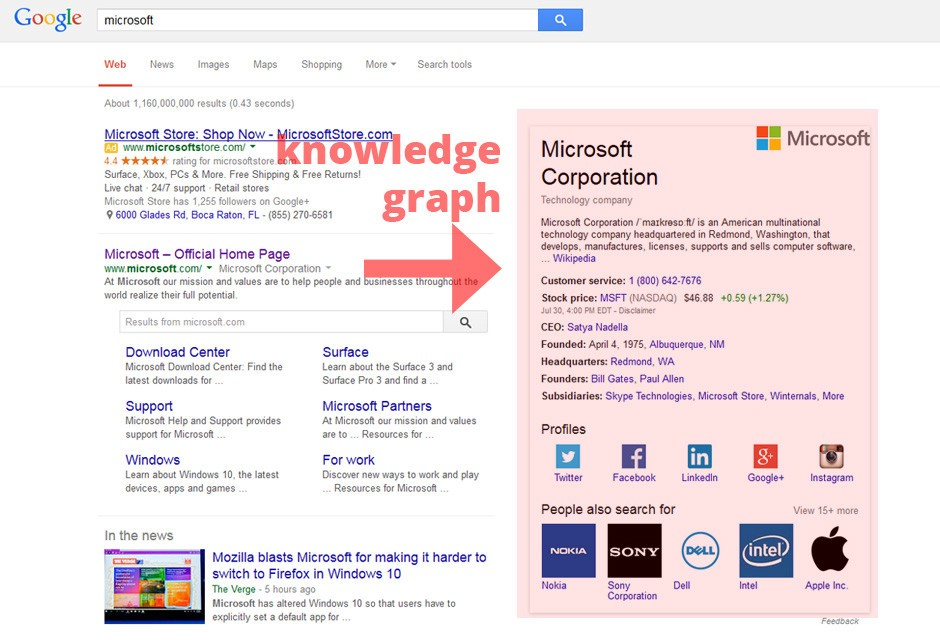 How to Setup Google's Knowledge Graph 2021