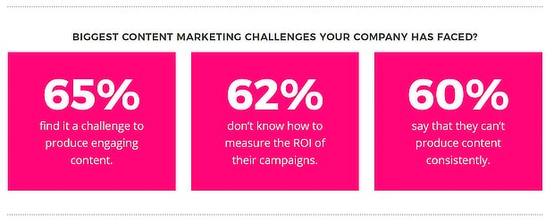 Content Marketing Challenges