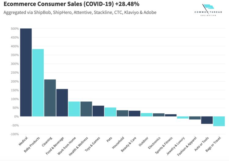 E-Commerce Consumer Sales Report in Covid19