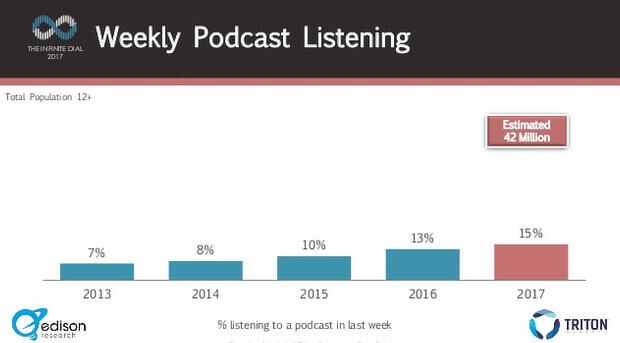 weekly podcast listening report